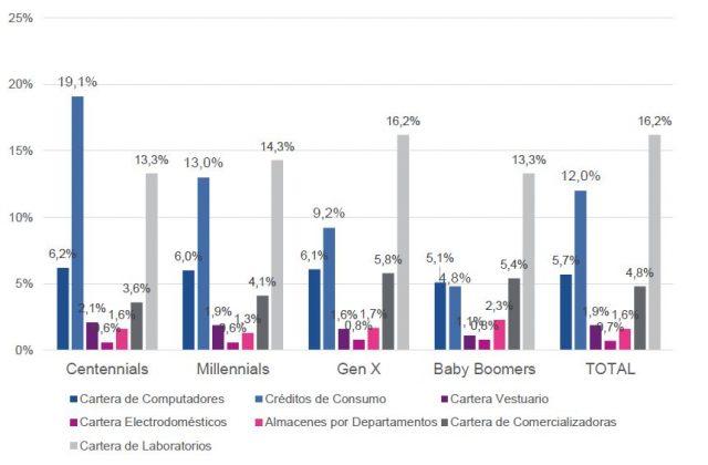 Participación (%) por Tipo de Producto (Real) para cada Generación