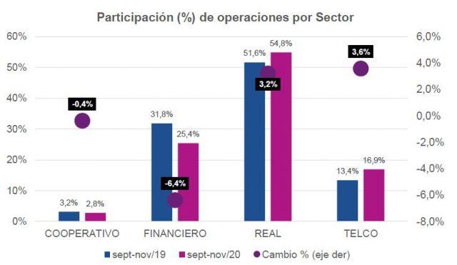 Participación (%) de operaciones por Sector