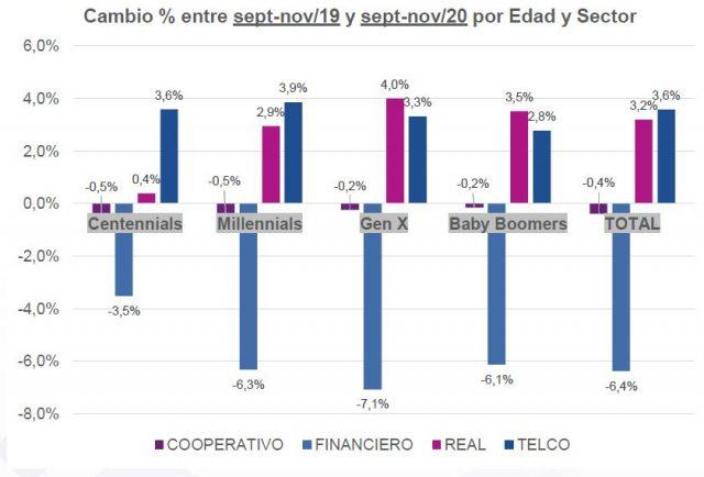 Cambio % entre sept nov/19 y sept nov/20 por Edad y Sector