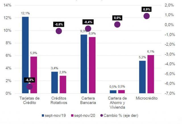 Participación (%) de operaciones por Tipo de Producto (financiero)