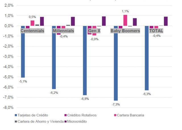 Cambio % entre sept nov/19 y sept nov/20 por Edad y Tipo de Producto (Financiero)