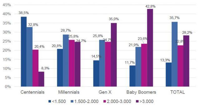 Participación (%) por Ingreso (miles $) para cada Generación
