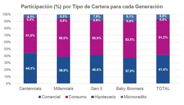 Participación (%) por Tipo de Cartera para cada Generación