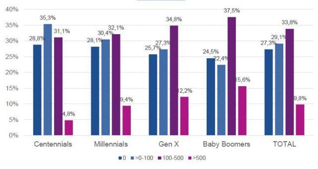 Participación (%) por Valor Cuota (miles $) para cada Generación
